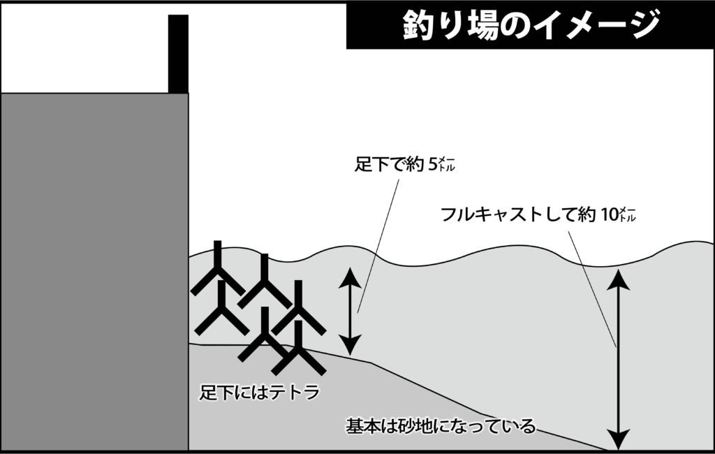 淡路島 アジング